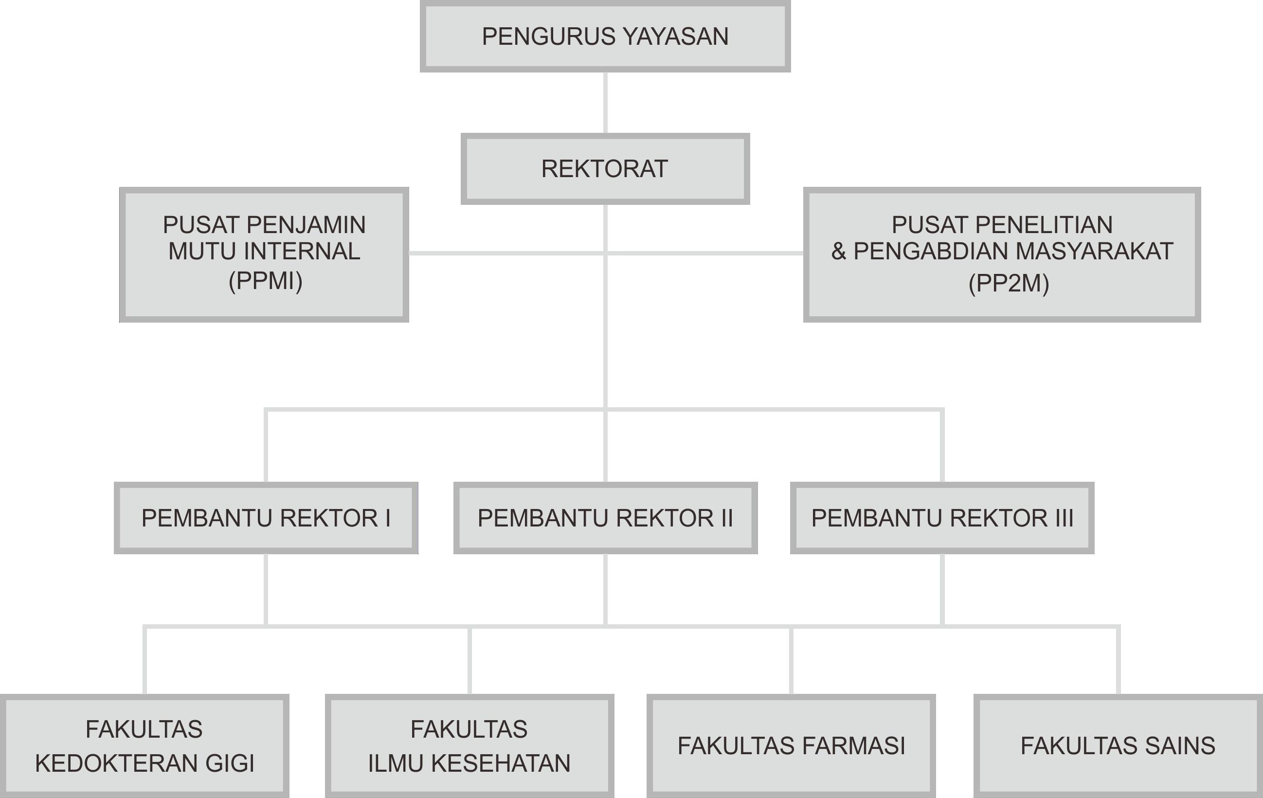 Struktur LPMI